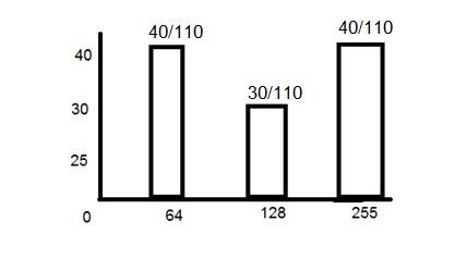 namlunoy_histogram_probability